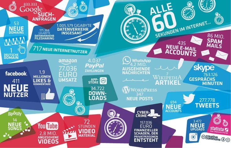 Die Grafik zeigt einen Ausschnitt davon, was alles in 60 Sekunden im Internet passiert.