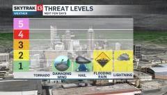 Indianapolis Weather Threats