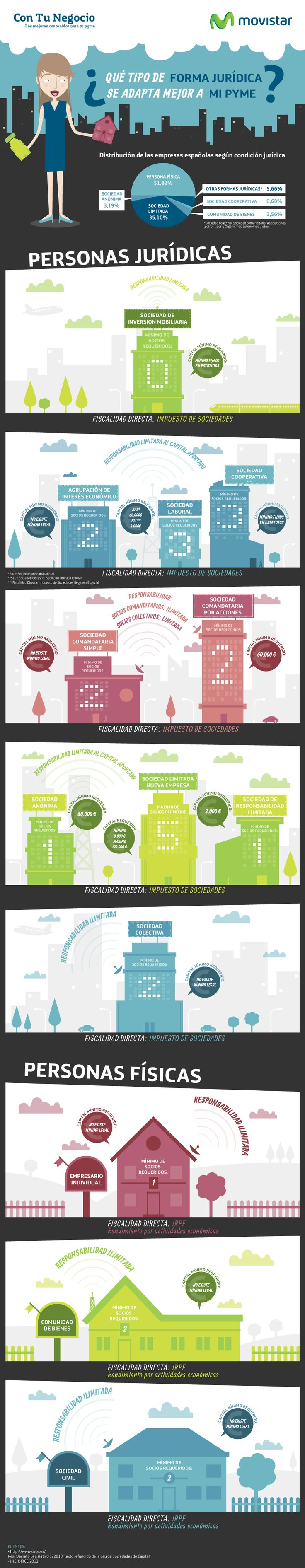 La mejor forma jurídica para tu pyme #infografia