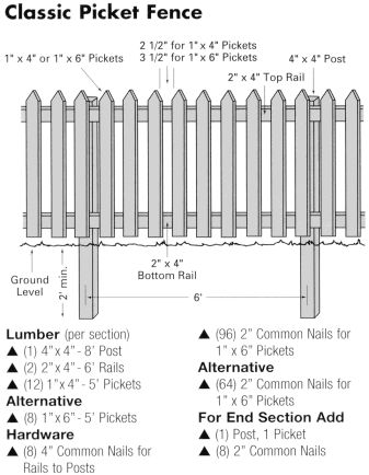 Garden Wooden Fence Designs picket fence styles set of fences and wall brick design Woodworking Plans More