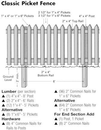 Garden Wooden Fence Designs garden wood fence 41 decor effective on garden wood fence Woodworking Plans More