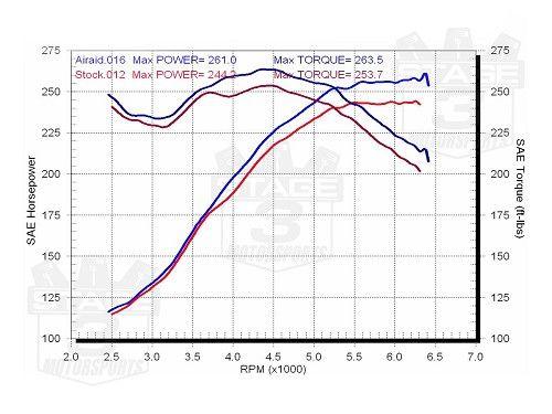 2005-2009 Mustang 4.0L V6 AIRAID SynthaMax Cold Air Intake (Non-Oiled) 451-177
