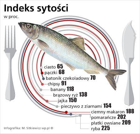 Plaga nadwagi oraz otyłości rozprzestrzenia się na całym świecie. W ciągu ostatnich 20 lat, częstość występowania otyłości potroiła się! Jeśli nie podejmiesz żadnych działań z walką ze zbędnymi kilogramami, to grozi Ci nie tylko szereg chorób, ale szybsza śmierć!