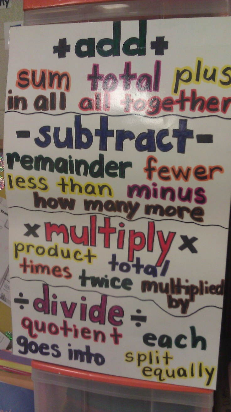 Math Word Problem Vocabulary (picture only.)