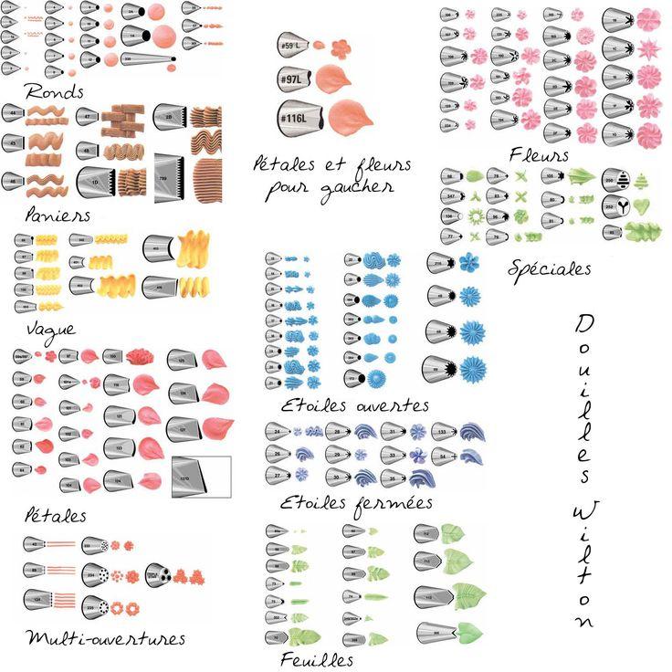 Les douilles à décor et leurs utilisations   cerfdellier le blog