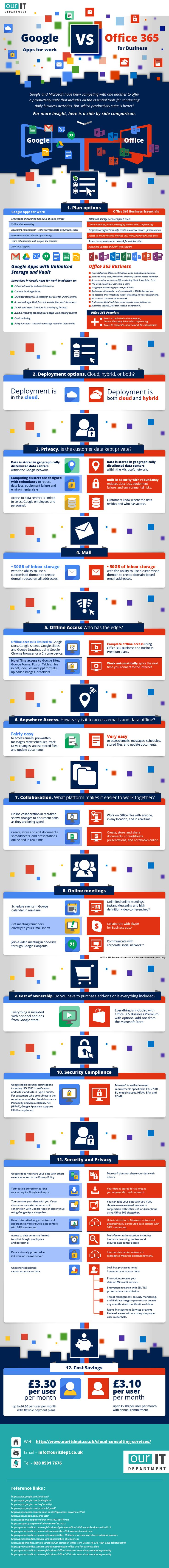 Google Apps For Work vs. Office 365 For Business - #infographic