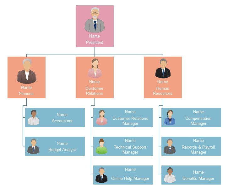 Small Business Organizational Chart Template Fresh Functional Org Chart Organizational Chart Organization Chart Org Chart