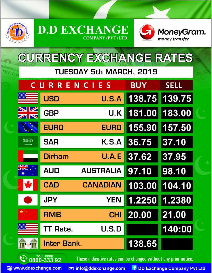 Moneygram Exchange Rates Today