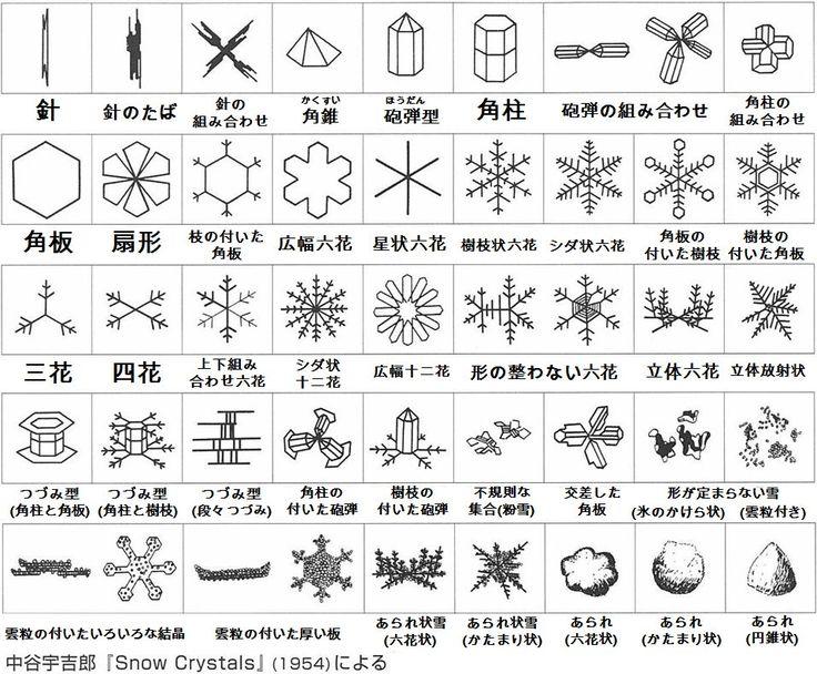 """荒木健太郎さんのツイート: """"雪結晶には色々種類があります.つくばでは交差角板や六花などが見られています.みなさんのお住まいの地域ではいかがでしょうか?スマホ接写で撮れますので,ぜひ雪結晶を観察してみて下さい.#関東雪結晶 のタグ付きで撮影時間・場所などいれて投稿いただけると嬉しいです.よろしくお願いします! https://t.co/3Sx2EvkaOv"""""""