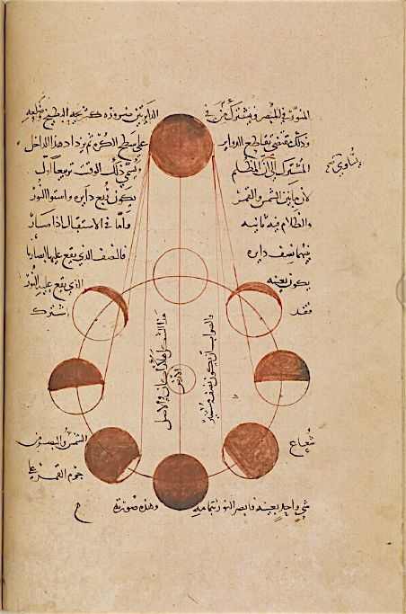"""""""Lunar phases in al-Biruni's """"Kitāb al-tafhīm li-awā'īl ṣinā'at al-tanjīm"""", c. 1436 @BLQatar https://t.co/gOka4RZxcm"""""""