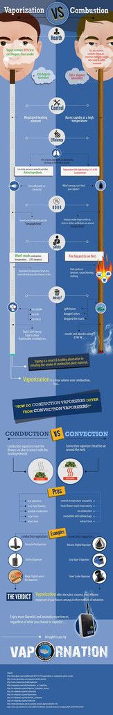 Interesting Infographic - Vaporization VS Combustion – Cloud9 City - Canada's Dry Herb & Wax Vaporizer Shop