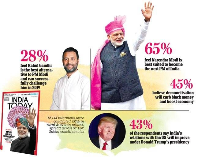 India Today Mood of the Nation: Note or vote, India banks on Modi : Mail Today, News - India Today