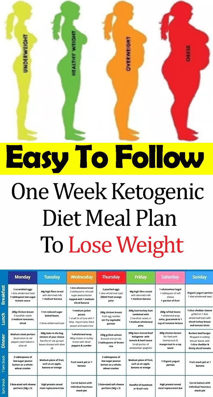Easy To Follow One Week Ketogenic Diet Meal Plan To Lose Weight #health #diet #Healthy #remedies