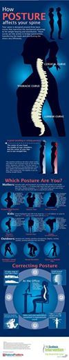 Take a look at how your #posture impacts your #spine.