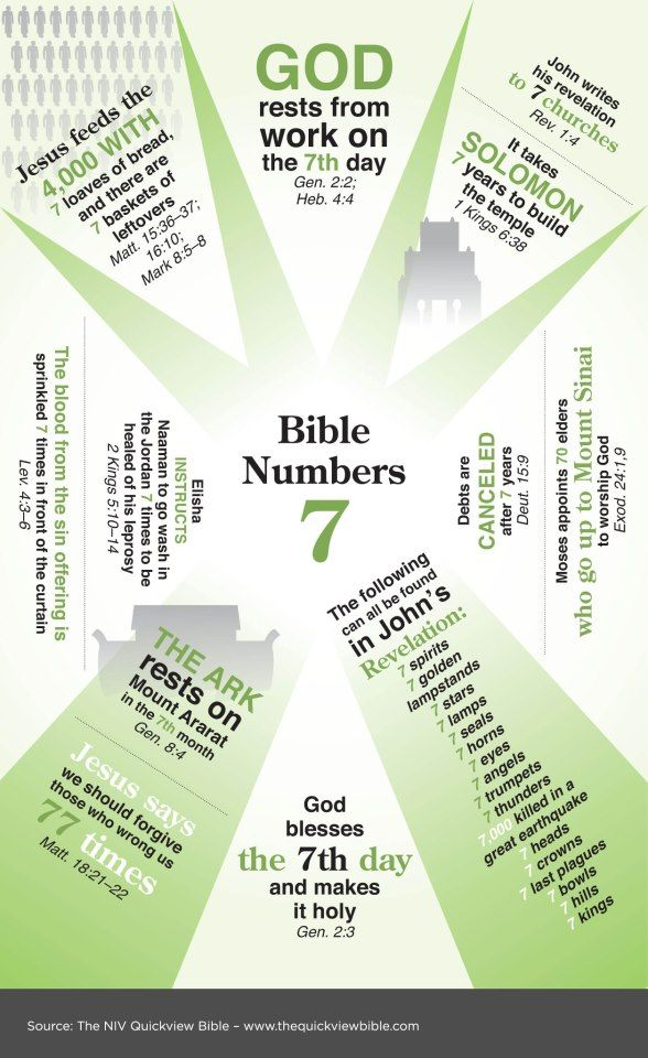 Number 7 in the Bible This graphic could provide good background information for the lesson about God resting on the 7th Day. http://missionbibleclass.org/old-testament-stories/old-testament-part-1/creation-through-noah/day-7-god-rested/