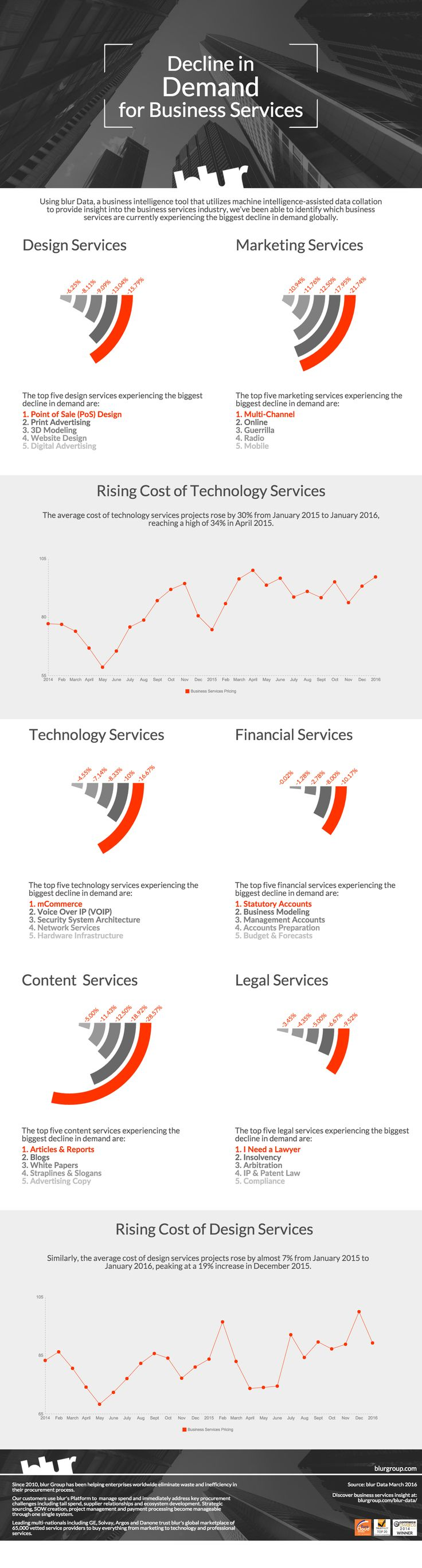We recently used blur Data – a business intelligence tool that provides insights into the business services industry – to ascertain which business services are currently experiencing the biggest decline in demand globally. Simply click the infographic to be taken to the blog.