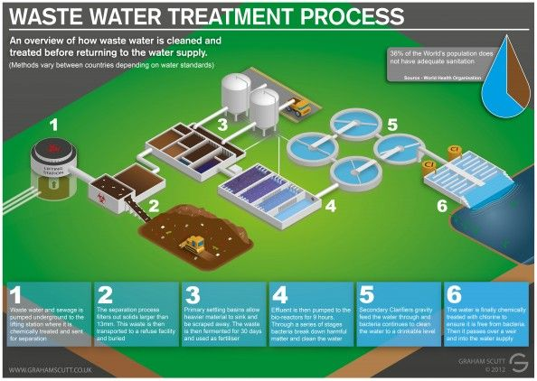 11 best cities skylines images on pinterest water treatment plant waste water and sewage treatment process infographic ccuart Choice Image