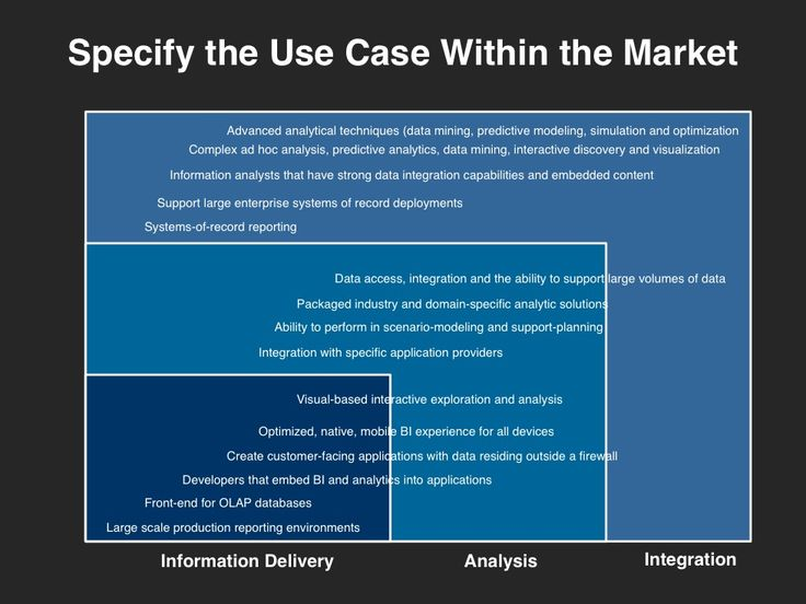 Best GoToMarket Strategy Images On   Marketing