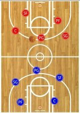 There are 5 basketball positions – point guard, shooting guard, wing, post, and center. Learn the offensive and defensive responsibilities of each one.