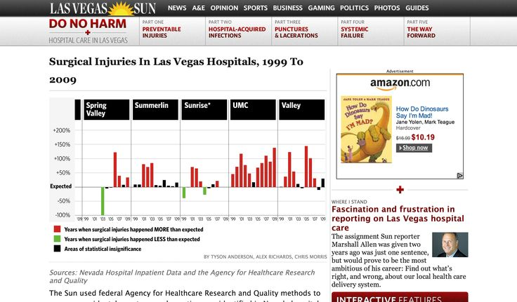 Surgical Injuries In Las Vegas Hospitals, 1999 To 2009 by Las Vegas Sun News