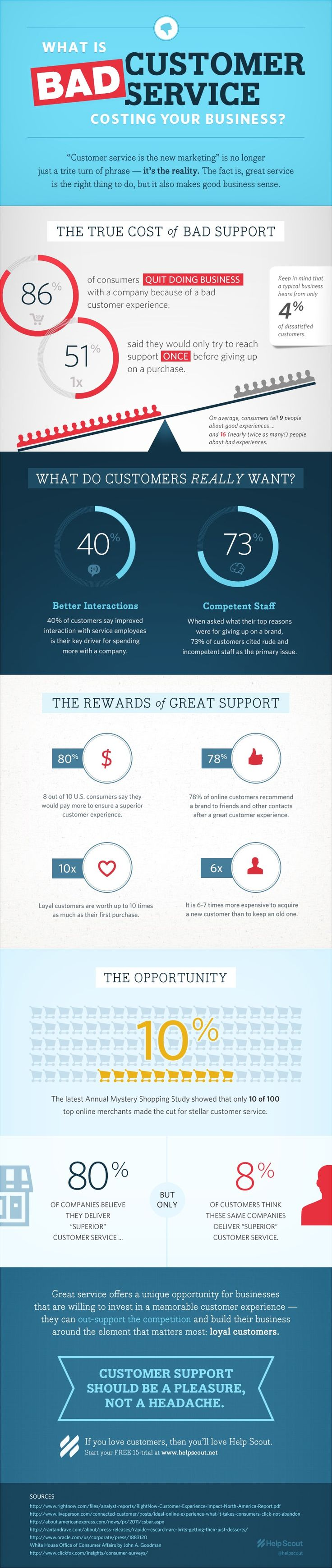 Bad Customer Service Infographic - Love a good success story? Learn how I went from zero to 1 million in sales in 5 months with an e-commerce store.