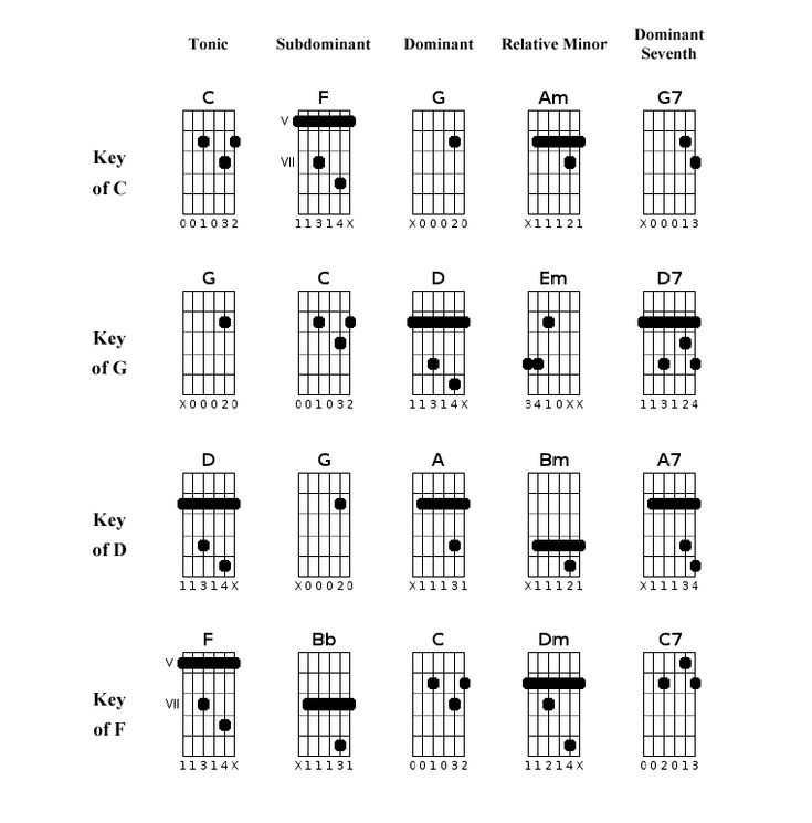 G2 Chord Image collections - finger placement guitar chord chart