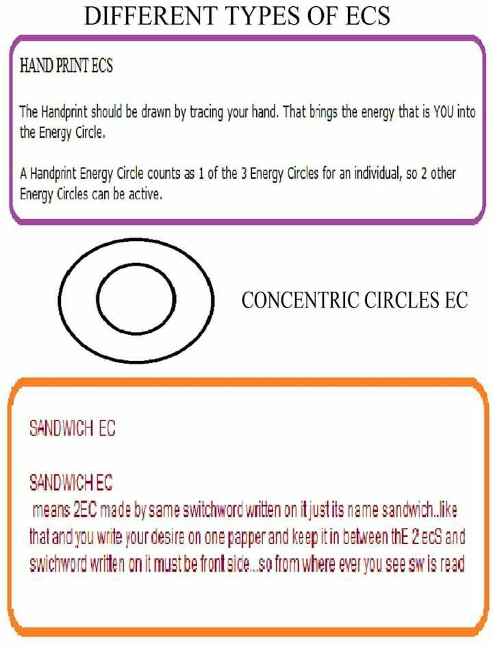 Types of EC