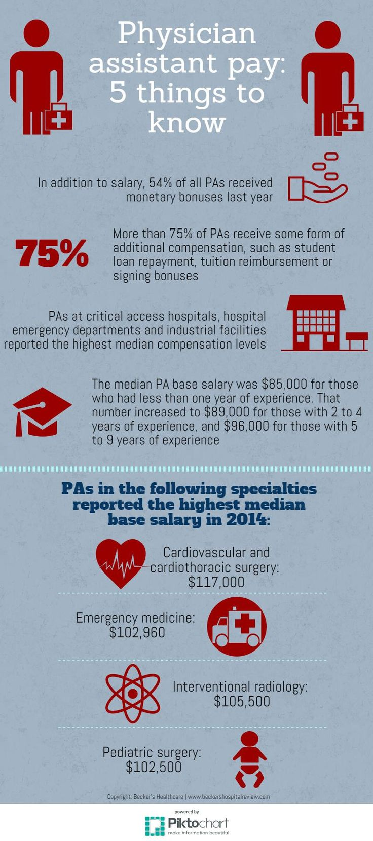 5 things to know about physician assistant pay