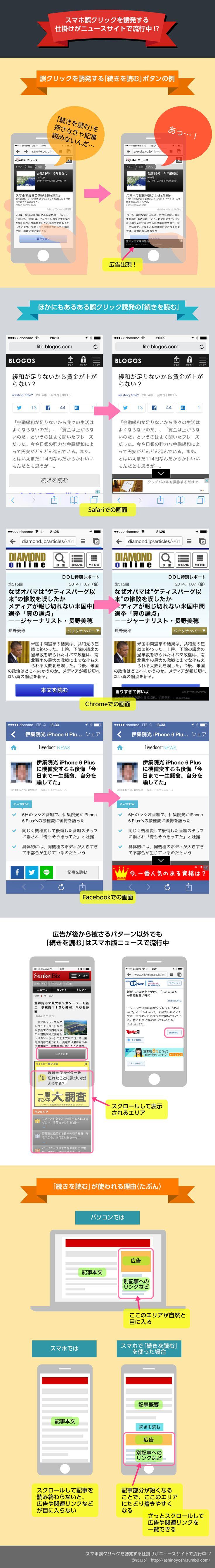 スマホ誤クリックを誘発する仕掛けがニュースサイトで流行中