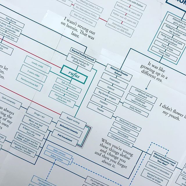 Process: Info Design | Martha Wainwright . . . #concept #map #mapping #information #design #graphicdesign #type #typography #architecture #structure #designer #wednesday #coffee #catchup #studio #process #print #artschool #infographic #info #art #beauty #pattern #thanksgiving #vacation #see #inspiration #everywhere