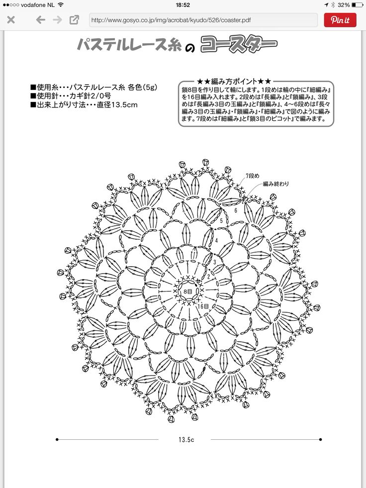 Doily diagram