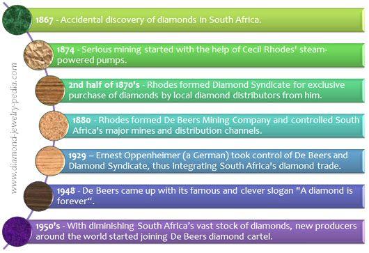 De Beers Diamond Cartel