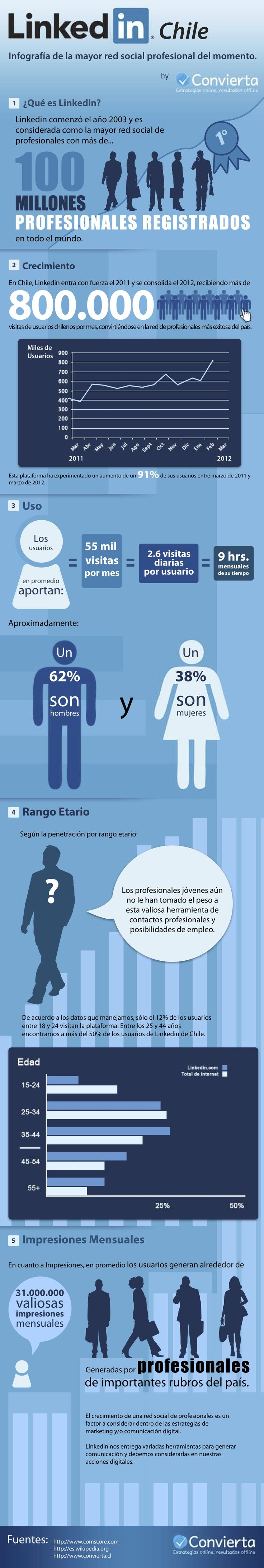 Linkedin en Chile #infografia #infographic
