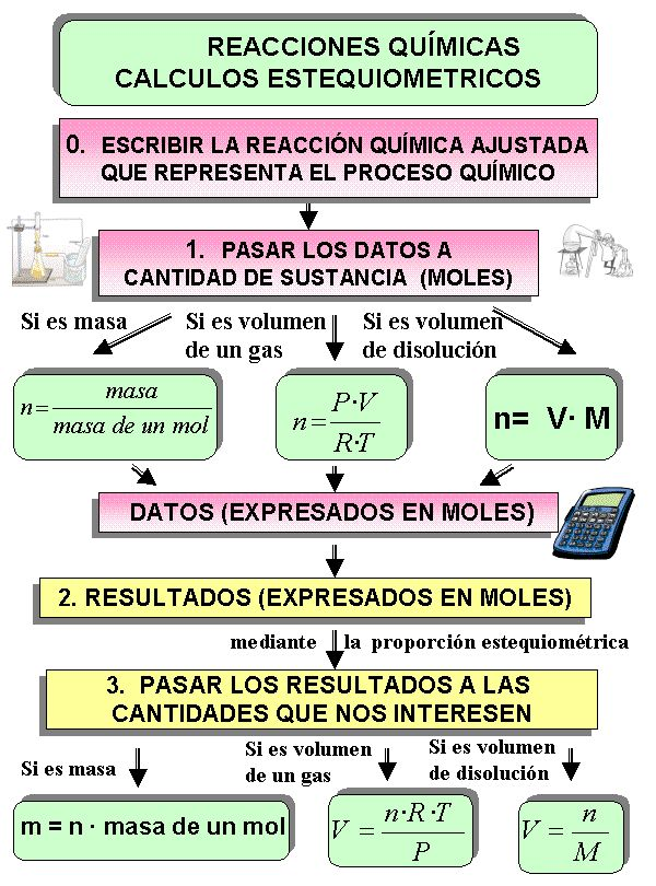 151 best QUIMICA DÉCIMO images on Pinterest Physics, Chemistry and - new tabla periodica con sus valencias y familias