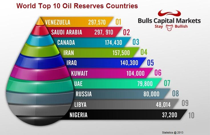Images of Proven Oil Reserves by Country