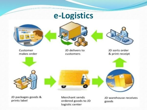 Logistics Consultants Infographic Supply Chain Management With