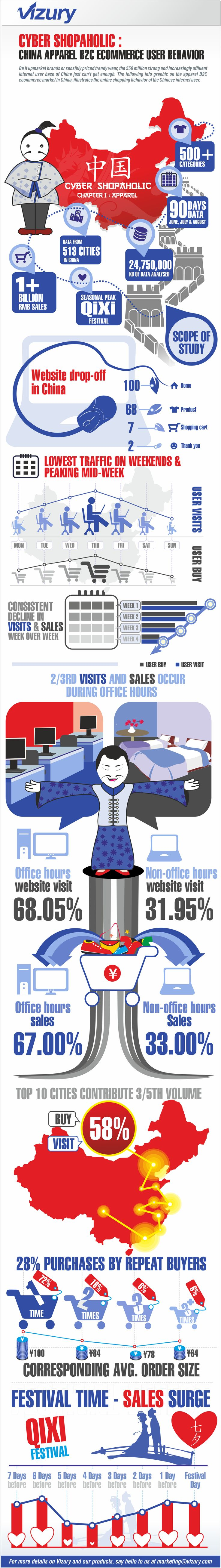 Infographic on user behavior on Chinese eCommerce websites