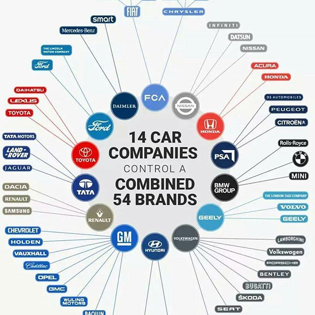 The list of 14 Main Companies who control a combined 54 Brands  #car #cars #companies #carbrand #maincompanies #toyota #volkswagen #gm #renault #geely #bmw #tata #hyundai #ford #daimler #fca #nissan #honda #psa #infographic #sfkauto