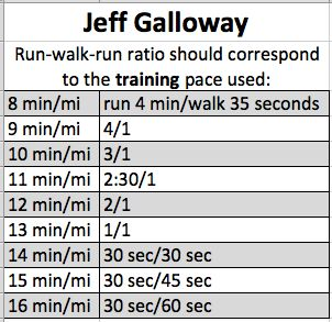 run-walk ratio based from jeff galloway... original chart found at http://www.jeffgalloway.com/training/walk_breaks.html