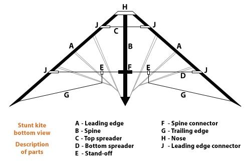 Stunt kite structure!