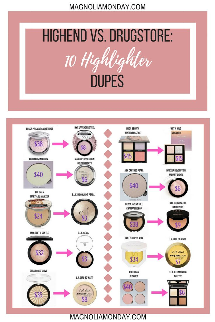 10 Highlighter Dupes