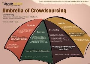 Four Crowdsourcing Groups: Microtasks, Macrotasks, Crowdfunding, Contests