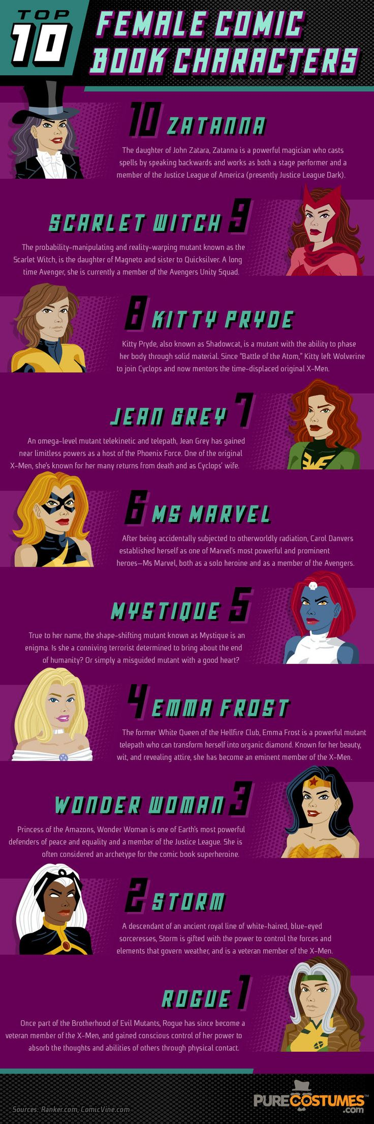 Top 10 Female Superheroes