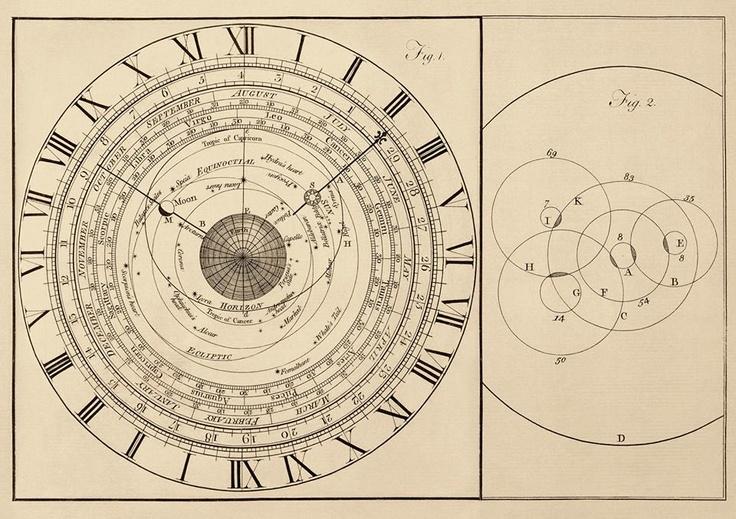 Diagrama de la Ciencia de la antigüedad (grabado de cobre) de un reloj astronómico. 1773. El objeto oscuro centro es la tierra. La luna a la izquierda y el sol a la derecha. La luna está girando, girando alrededor de la Tierra, que gira alrededor del sol, ya que se mantiene en rotación alrededor de la Tierra. La tierra no está haciendo un círculo a igual distancia del sol, sino una en la que se encuentra más cerca durante algunas partes de la elipse. El comportamiento de la tierra es, pues…