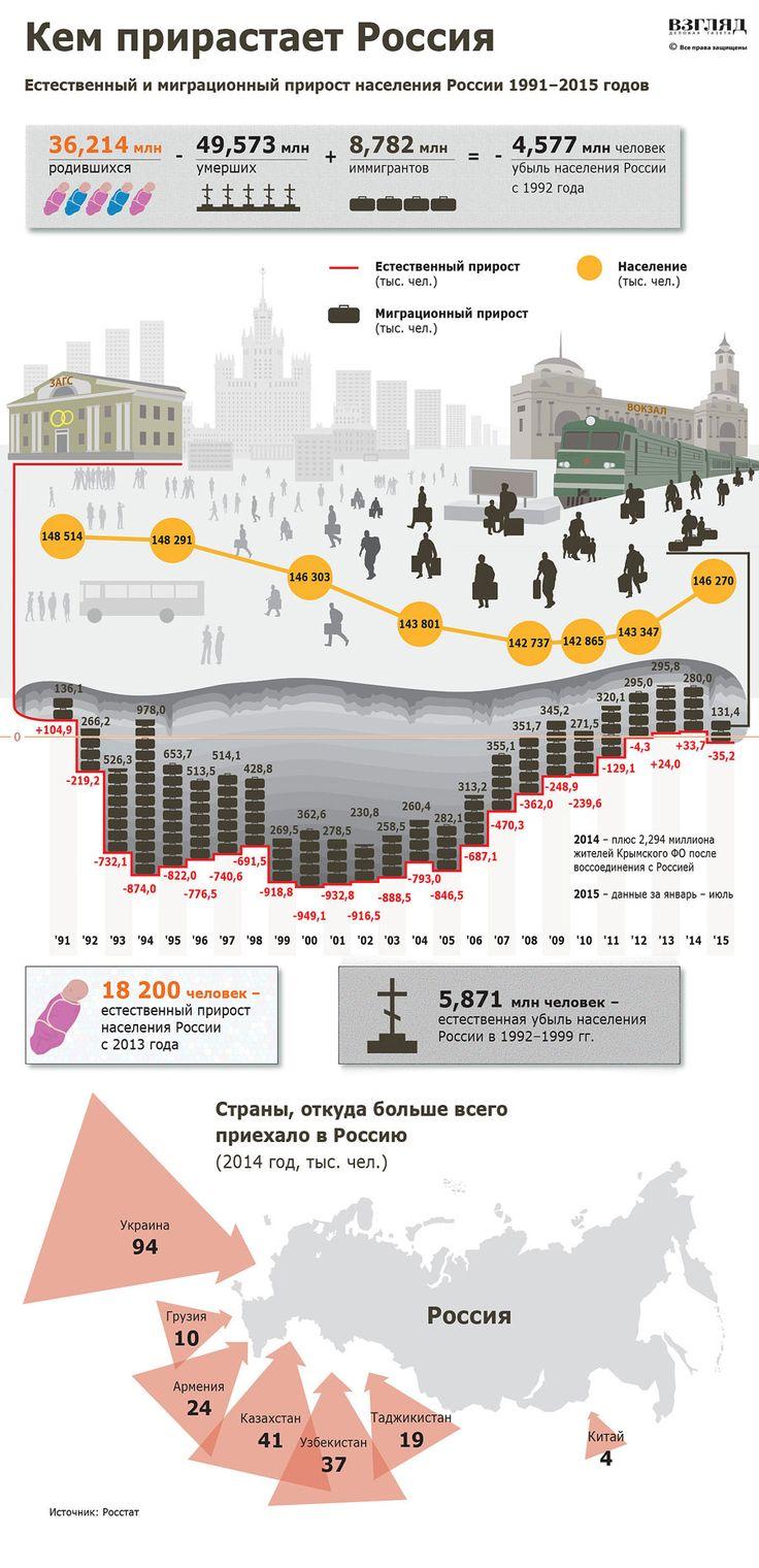 Вокруг темы о демографии России множество мифов и спекуляций. Увеличивается или…