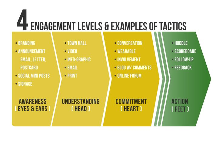 engagement strategy examples for change google search