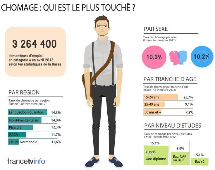 Pour parler des thèmes BI:  INFOGRAPHIE. A quoi ressemble un chômeur en France en 2013 ? - francetv info