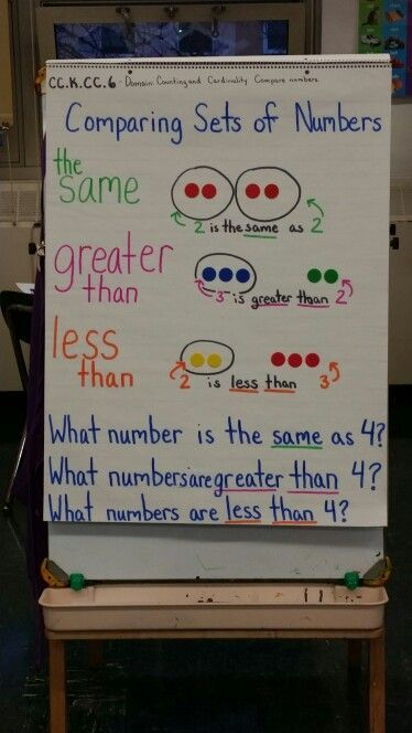 Kindergarten Go Math Chapter 2 Anchor Chart: Introduction to Comparing numbers or in our case reteach and review : )