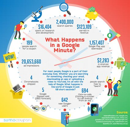 What Happens in a Google Minute???  In just 60 short seconds, Google processes:  2.4 million search inquires More than 20.5 million ad impressions 1.15 million Play Store app downloads More than 600 new users Nearly 700 direct click-to-call — or people calling directly from an ad