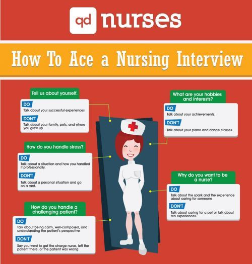 interview of a nurse Page2of2# # nursing#interview#questions#&#tips scenario questions 1 if you were the nurse for a patient going into surgery what are the pre-op and post-op.